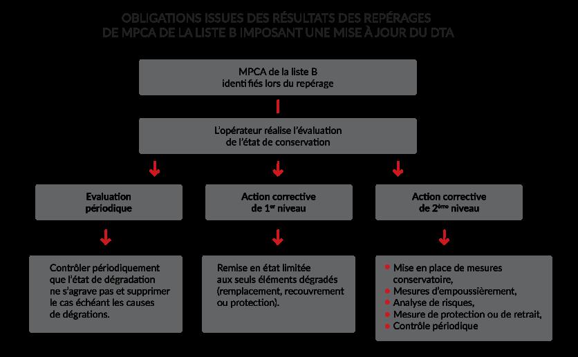 Obligations issues des résultats des repérages de MPCA de la liste B imposant une mise à jour du DTA