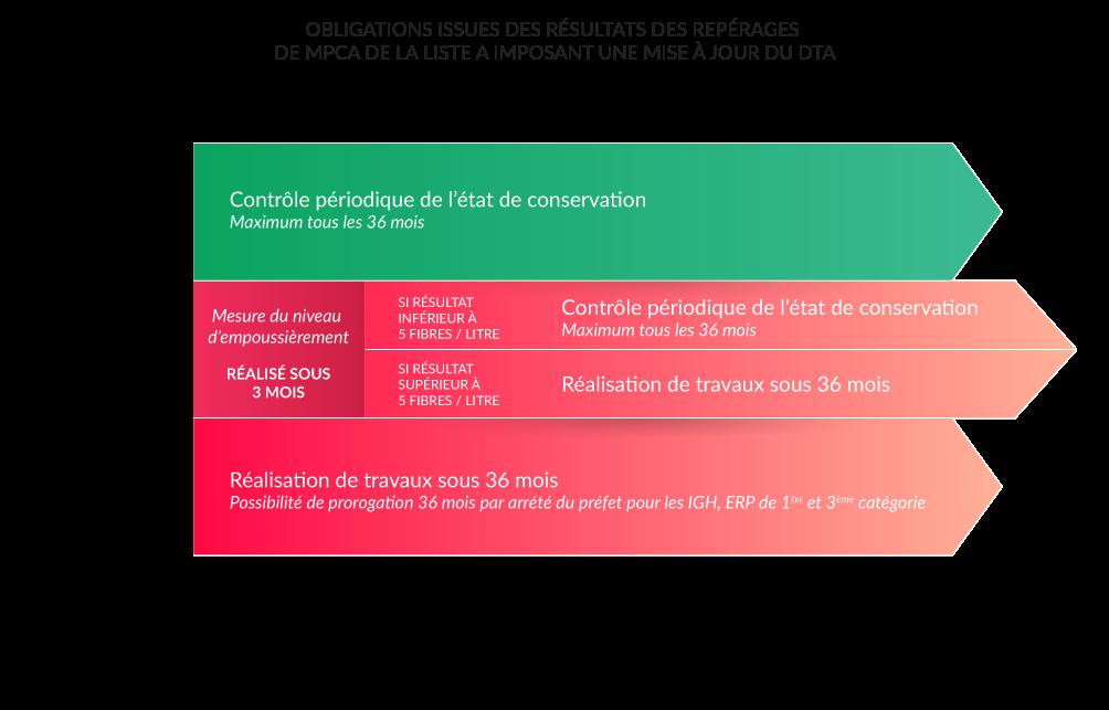 Schéma - Focus sur les obligations issues des résultats des repérages des MPCA de la liste A