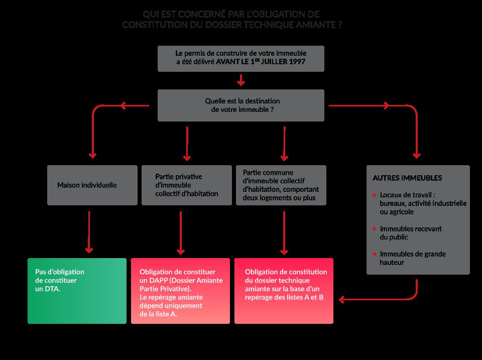 Qui est concerné par l'obligation de constitution du dossier technique amiante