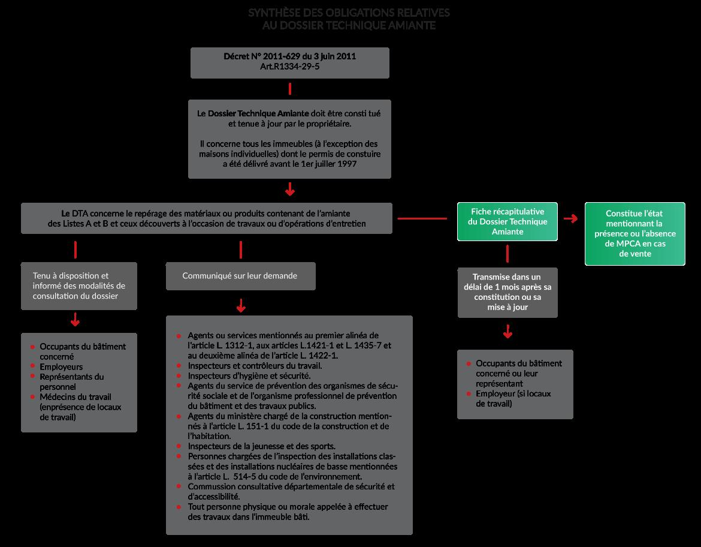 Synthèse des obligations relatives au dossier technique amiante